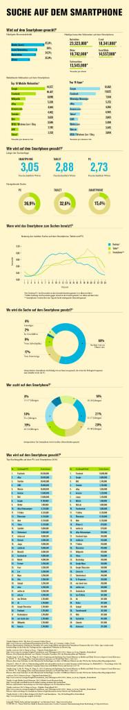 [Infografik] Mobile Suche - So wird auf dem Smartphone gesucht
